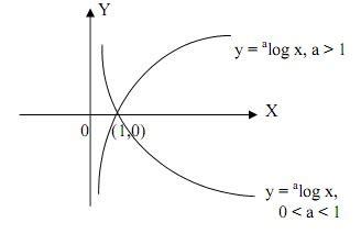 matematika konsep fungsi logaritma