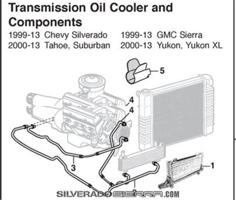 2000 Chevy Tahoe Transmission Diagram by Silveradosierra Cannot Find A 2009 4spd Trans Cooler