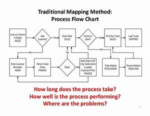 Traditional Mapping Method  Process Flow Chart How Long