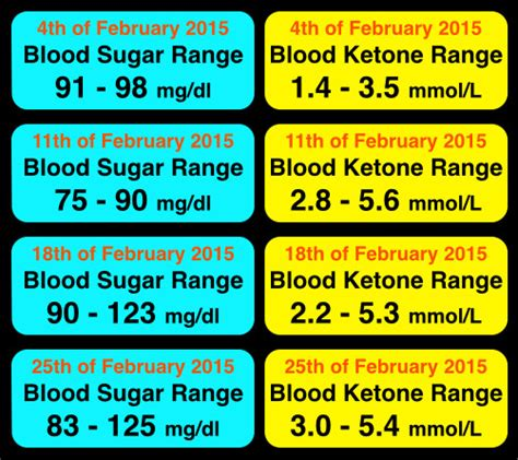 We'd also like to you can eat and drink as normal before some blood tests. Fasting, Ketosis and Fat Loss - Metabolic Performance