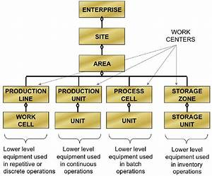Equipment Hierarchy According To The Standard Isa 95  Iec