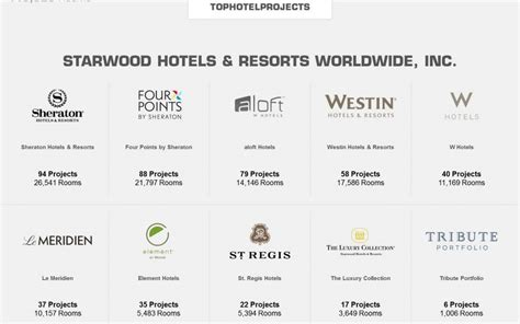 Starwood Resorts And Hotels | 2018 World's Best Hotels