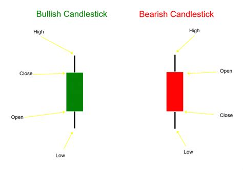 learn   read  candlestick chart  beginners