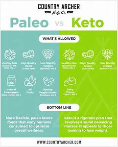 Keto Vs  Paleo  The Main Differences Between Paleo And