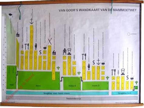 Collection Category Id 01 Verzameling In Beeld Goor S Wandplaat Voor De Mammoetwet