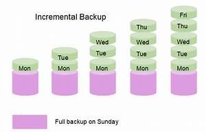 Differential Backup Vs Incremental Backup