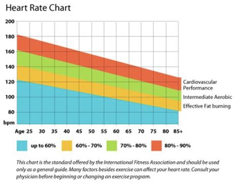 importance   healthy heart rate global women connected