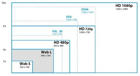 dimensioni cornici standard premiere pro avviare un nuovo progetto 187 graphixmania it