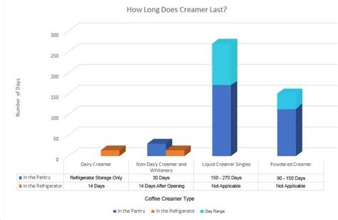 Keep the box in the refrigerator and take out as. Does Coffee Creamer Go Bad? How Long it Lasts + How to Store