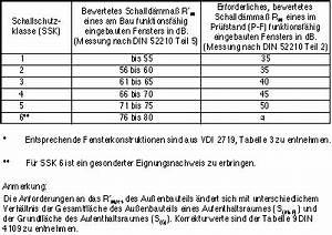 Din 4109 Türen : fensterhandbuch montage schallschutz ~ Lizthompson.info Haus und Dekorationen