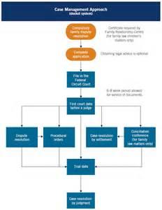 Federal Court Circuit Diagram