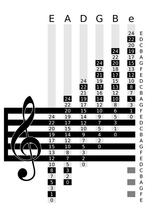 Standard notation chart | Music theory, Learn guitar