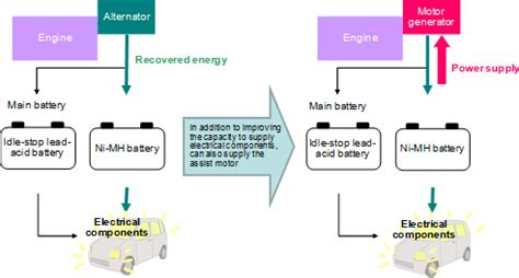 panasonic develops  energy recovery system  ni mh