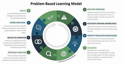 Pbl Learning Based Problem Instructional Barrows