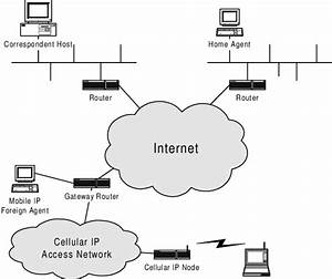 6  Cellular Ip Network Architecture