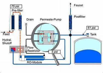 Pump Works System Pressure Osmosis Reverse Tank