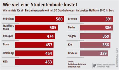 Köln Wohnung Mieten Studenten by Studenten Wohnungen Mieten In M 252 Nchen Am H 246 Chsten