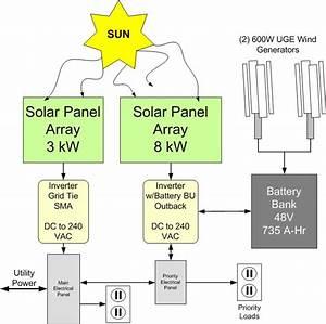 Solar Wind Hybrid System Miami Beach Fl