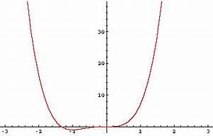 Nullstellen Berechnen Ausklammern : zahlreich mathematik hausaufgabenhilfe kurvendiskussion von polynomfunktionen ~ Themetempest.com Abrechnung