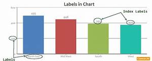 Tutorial On Labels  U0026 Index Labels In Chart