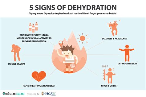 Dry Mouth Signs Of Dehydration Diydryco