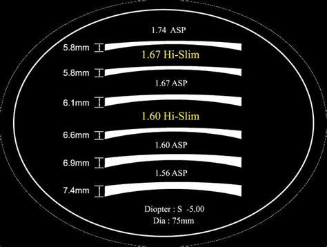 1 67 Prescription Rx Optical Explain High Index Lens For Eye Glasses Glass