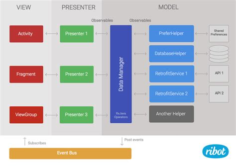 Android Application Architecture  Ribot Labs