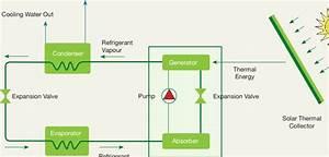 7 Schematic Diagram Of A Solar Sorption Air