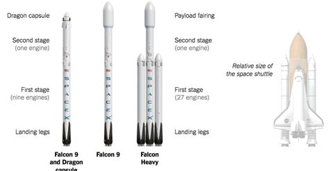 timeline  spacex missions   york times