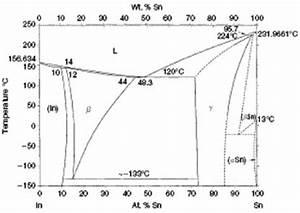 Binary Phase Diagram For In U2013sn Alloys  30