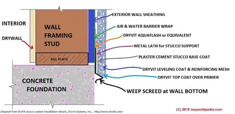 weep screeds  stucco wall drainage systems