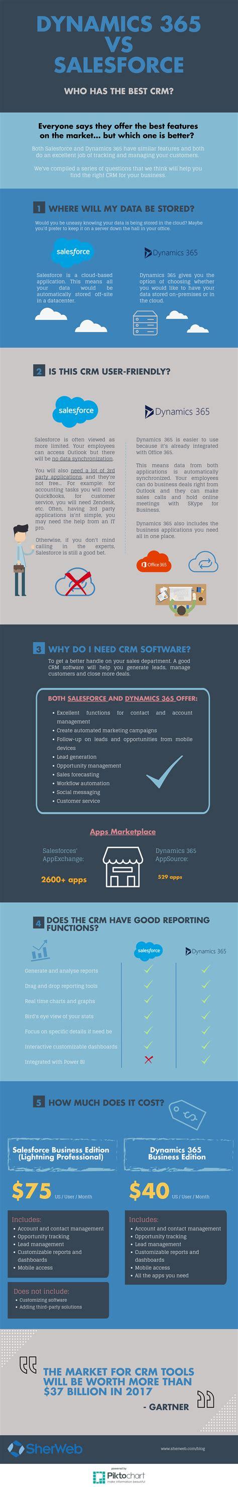 salesforce  microsoft dynamics      crm
