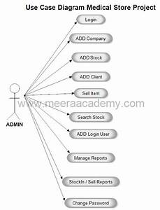 Use Case Diagram For Medical Store Management System