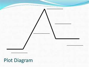 A Plot Line Diagram