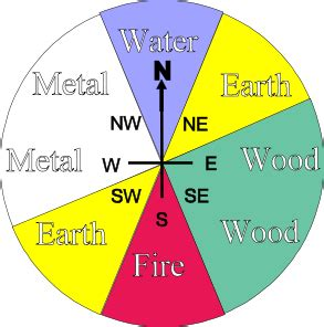 Feng Shui Farbenlehre by Feng Shui Directions Elements Colours Re Pinned Via