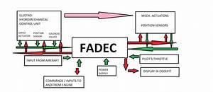 Full Authority Digital Engine Control - Fadec