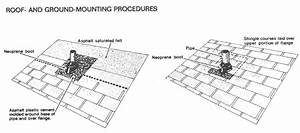 Roofing Installation Procedure  U0026 How To Install A Roof