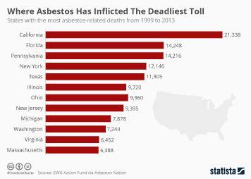 chart deaths  drug resistant infections set