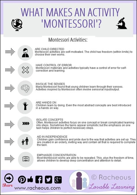 what makes an activity montessori infographic racheous 842 | what makes an activity montessori