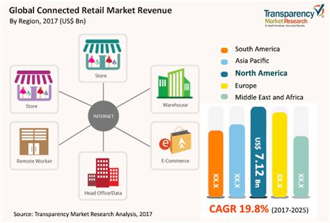 Connected Retail Market Driven By Iot Revolution  Tmr. Lakeview Asset Management Wilmerhale Law Firm. Patent Cost Calculator Resume Search Websites. Office Space In Atlanta Ga Amend Tax Returns. Full Disk Encryption Fde Recycle Bags Custom. Water Damage San Francisco Water In Dallas Tx. Online English Writing Courses. Seminole Criminal Justice Center. Community College Photography