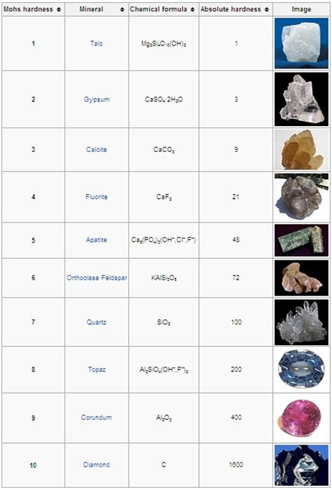 Jaka Gems Lapidary Terms Explained Mohs Scale Of Mineral Hardness