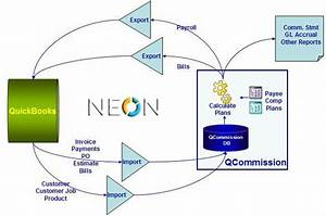 Neon Telecom Quickbook Online Integration Invoices And
