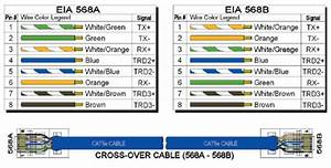 It Tips  Technical Specifications For Tia  Eia 568a  U0026 568b Standards For Cat5e And Cat6 Cable