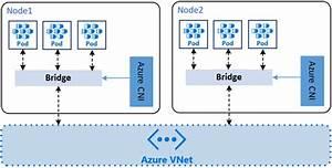 Network Configuration In Azure Kubernetes Service  Aks