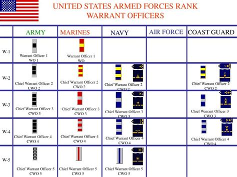 united states armed forces rank warrant officers
