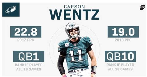 carson wentz rising  fantasy football sleeper  top