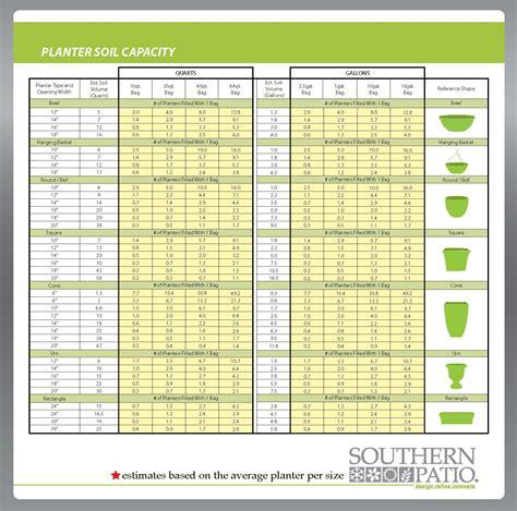 soil     southern patio