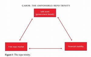 The Project Of Repo Market Liberalisation