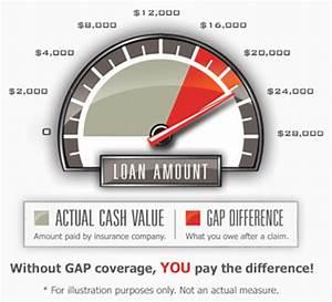Univers Auto Gap : gap insurance ~ Gottalentnigeria.com Avis de Voitures