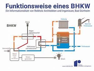 Solarzelle Funktionsweise Einfach Erklärt : funktionsweise eines bhkw einfach erkl rt ~ A.2002-acura-tl-radio.info Haus und Dekorationen